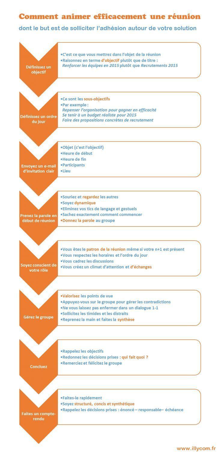 Educational infographic Comment animer une réunion