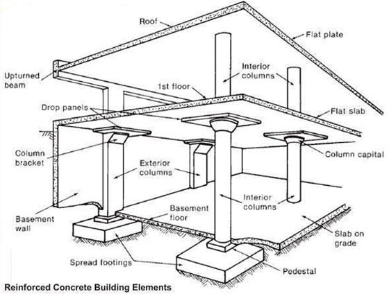 Reinforced Concrete Building Elements Reinforced Concrete Construction Concrete Building Reinforced Concrete Civil Engineering