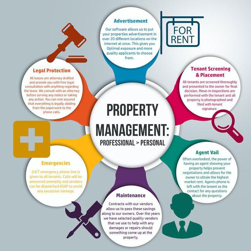 Property Management Bungoma West Kenya Real Estate Property Letting Property Ma Property Management Marketing Property Management Rental Property Management