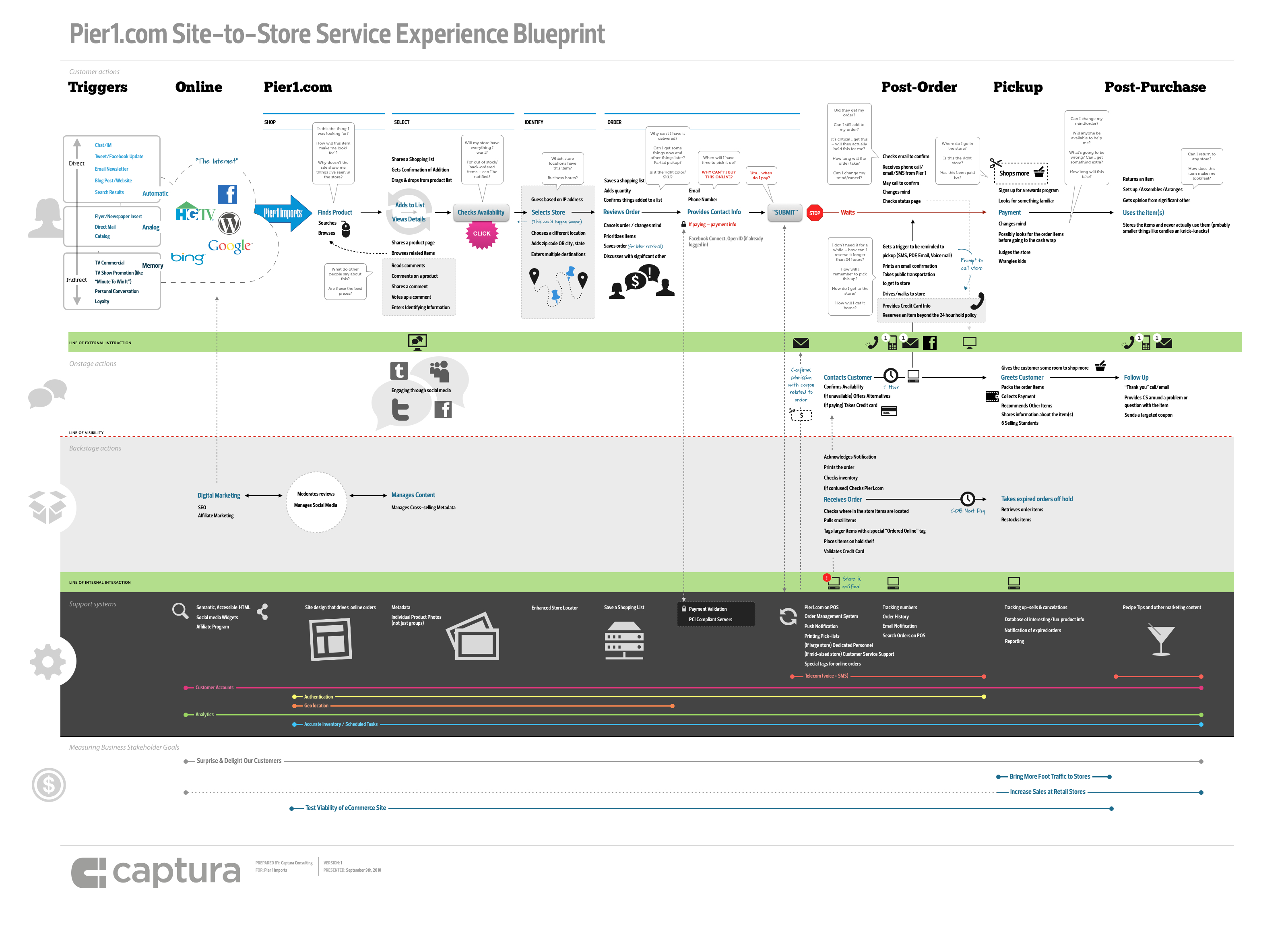 Service operation processes service strategy service design service - Pier1 Com Site To Store Service Experience Blueprint