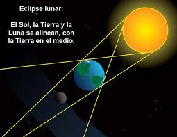 68 Eclipse Lunar Lunar Eclipse Nasa Space Place Eclipse