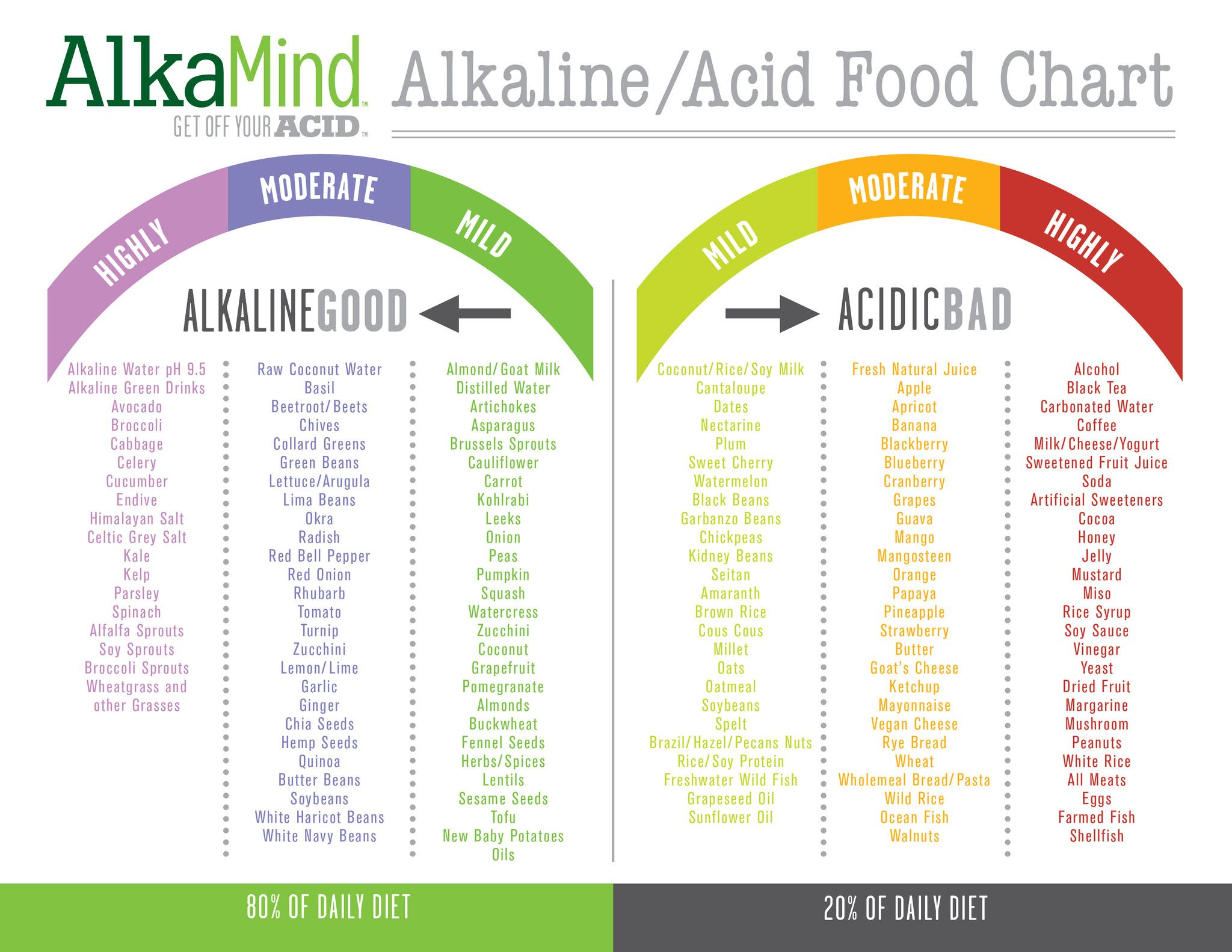 Daily diet for good health - Alkaline Diet Recipes The Beauty Health Benefits Of An Alkaline Diet