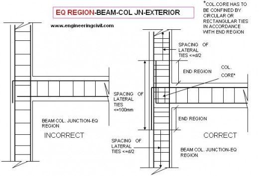 Presentation On Reinforcing Detailing Of R C C Members Beams Civil Engineering Design Structural Engineering
