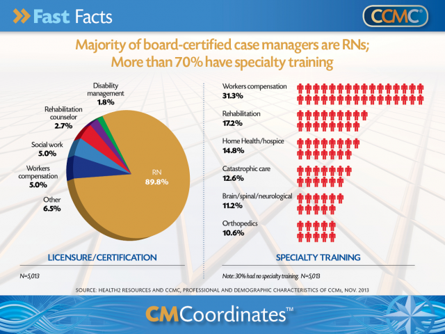 CMCoordinates Archive | CCMC | work | Pinterest | Case manager and ...