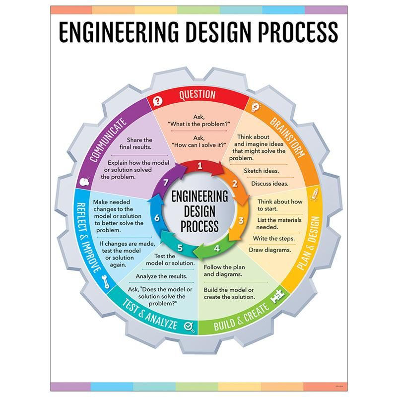 Engineering Design Process Chart Engineering Design Process