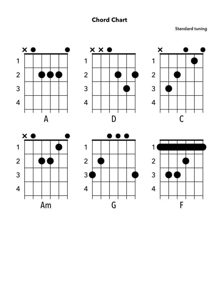 Chord charts how to read a chord chart yourguitarguide