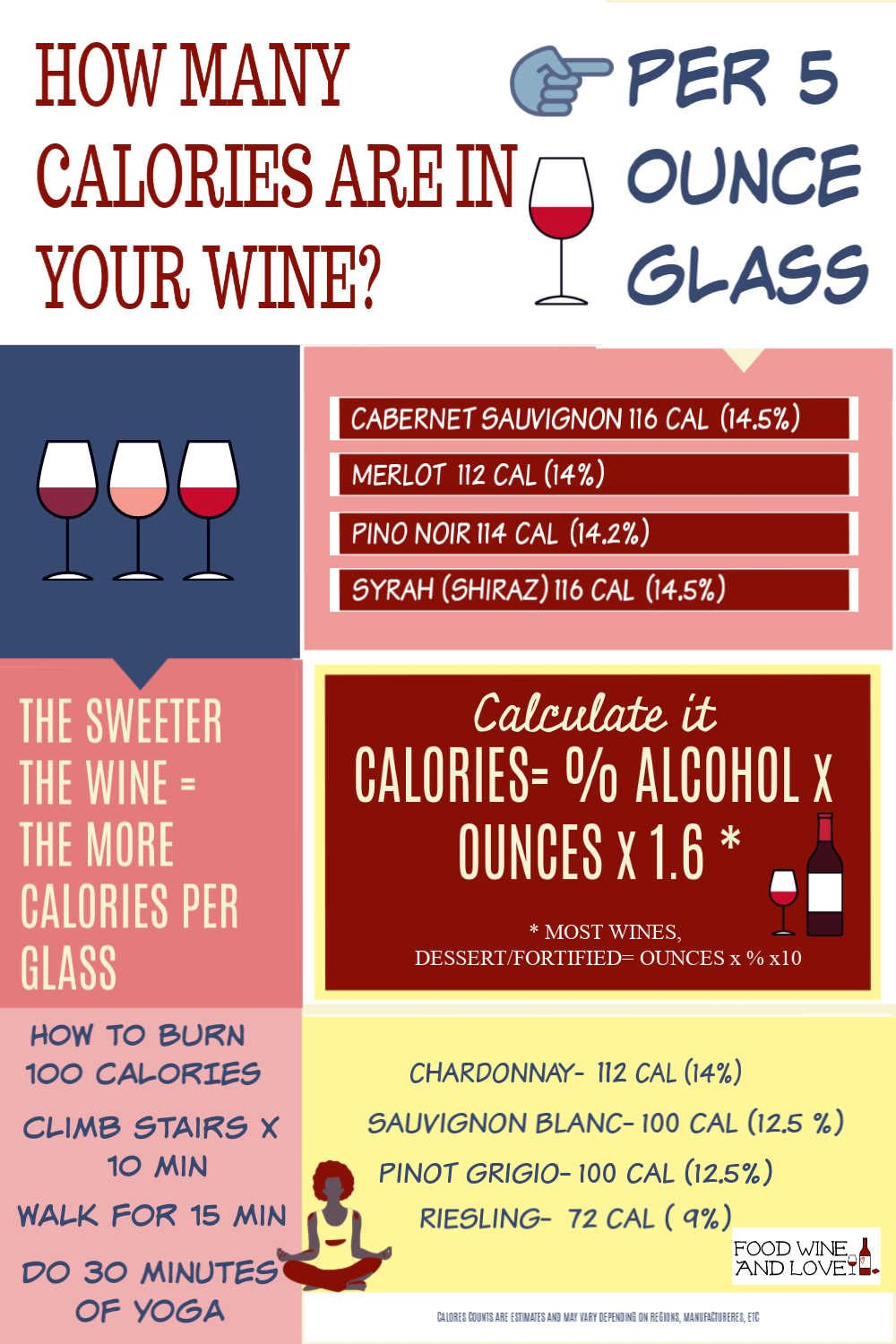How Many Calories Are In Wine Wine Calories Diet Infographic Wine Calories Wine Recipes Wine