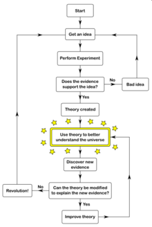 Scientific theory as the basis of learning