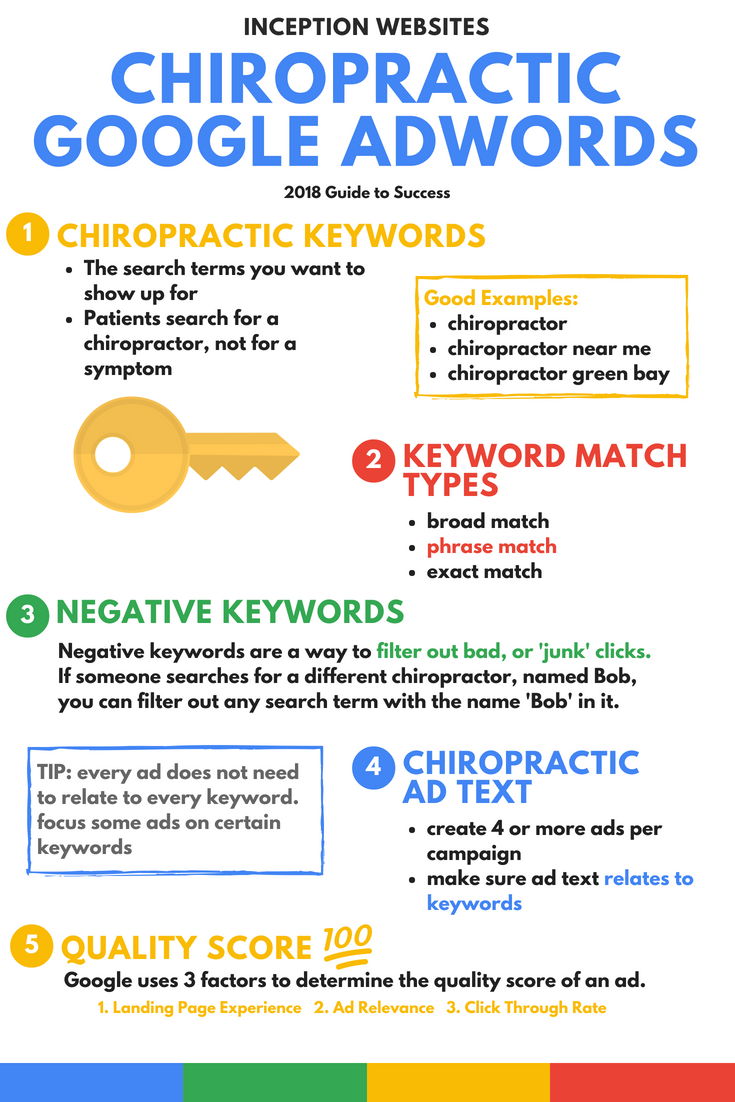 2018 Chiropractic Google Adwords Guide To Success Give Us A Call At 920 857 1106 If You Have Any Questions Google Adwords Adwords Chiropractic