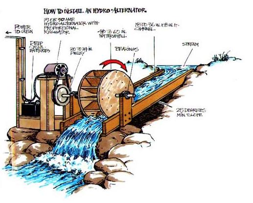 Water Using A Water Wheel Generador De Energia Ruedas De Agua Energia Hidraulica