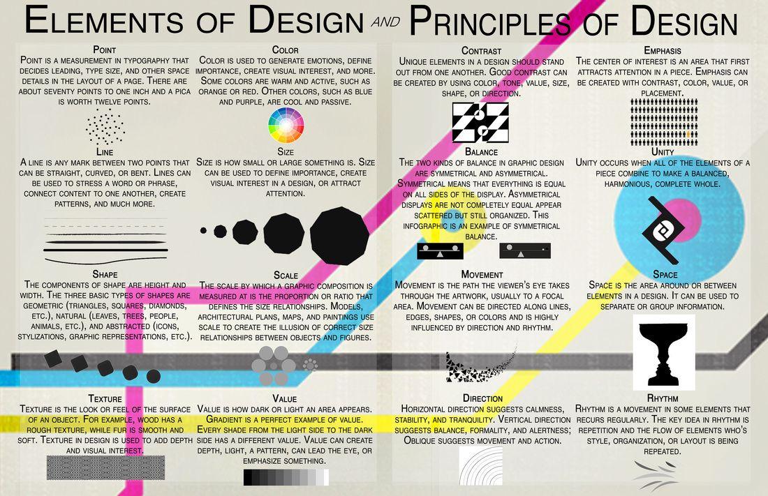 Graphic Design Principles And Elements Principles Of Design Elements And Principles Infographic Design