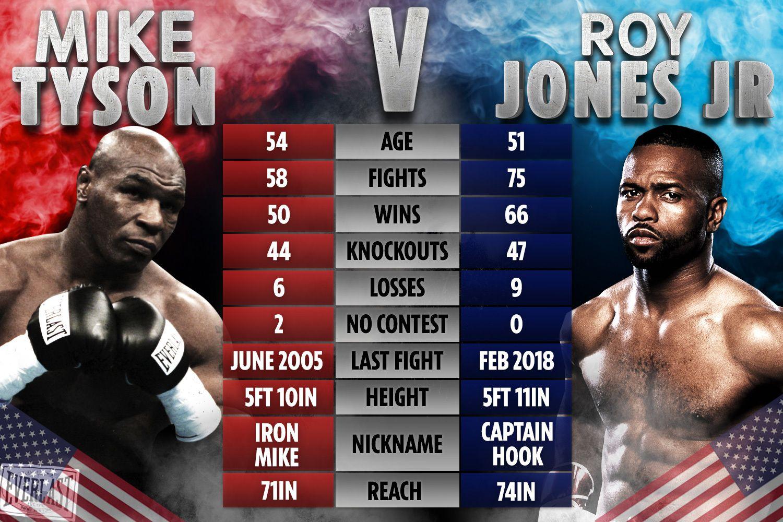 pin on mike tyson vs roy jones jr live pin on mike tyson vs roy jones jr live