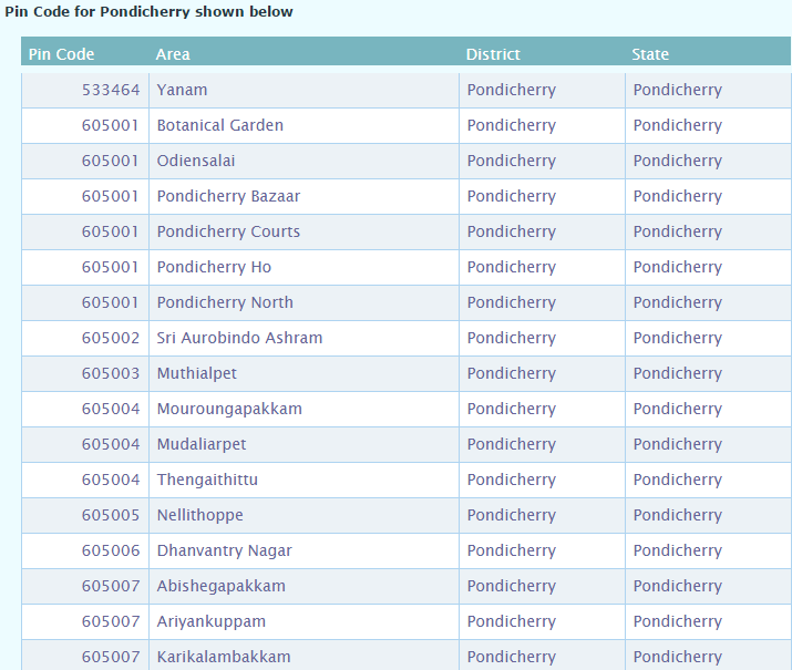 Pondicherry pincode number and post office list search by cities ...