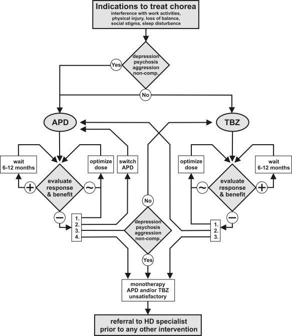 Pin by K Biederman on Flowchart decision tree algorithm