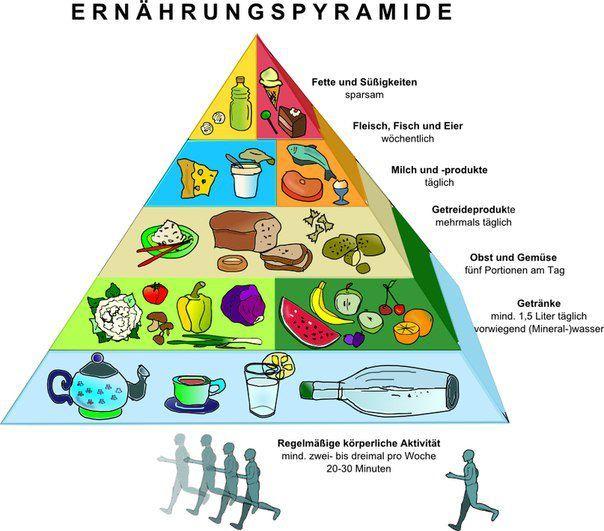 Ernährungspyramide   Deutschunterricht   Pinterest   Ernährung ...