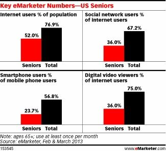 Don't Overlook Seniors in Your Next Digital Advertising Campaign