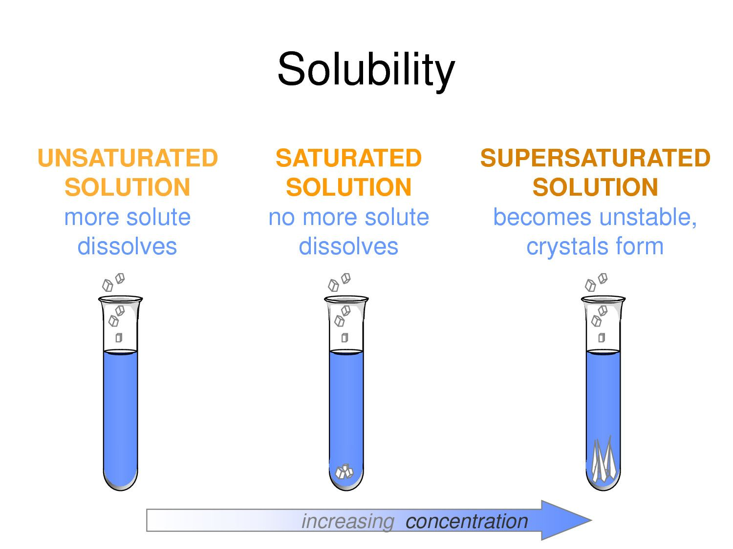 6 Solubility Graph Worksheet In