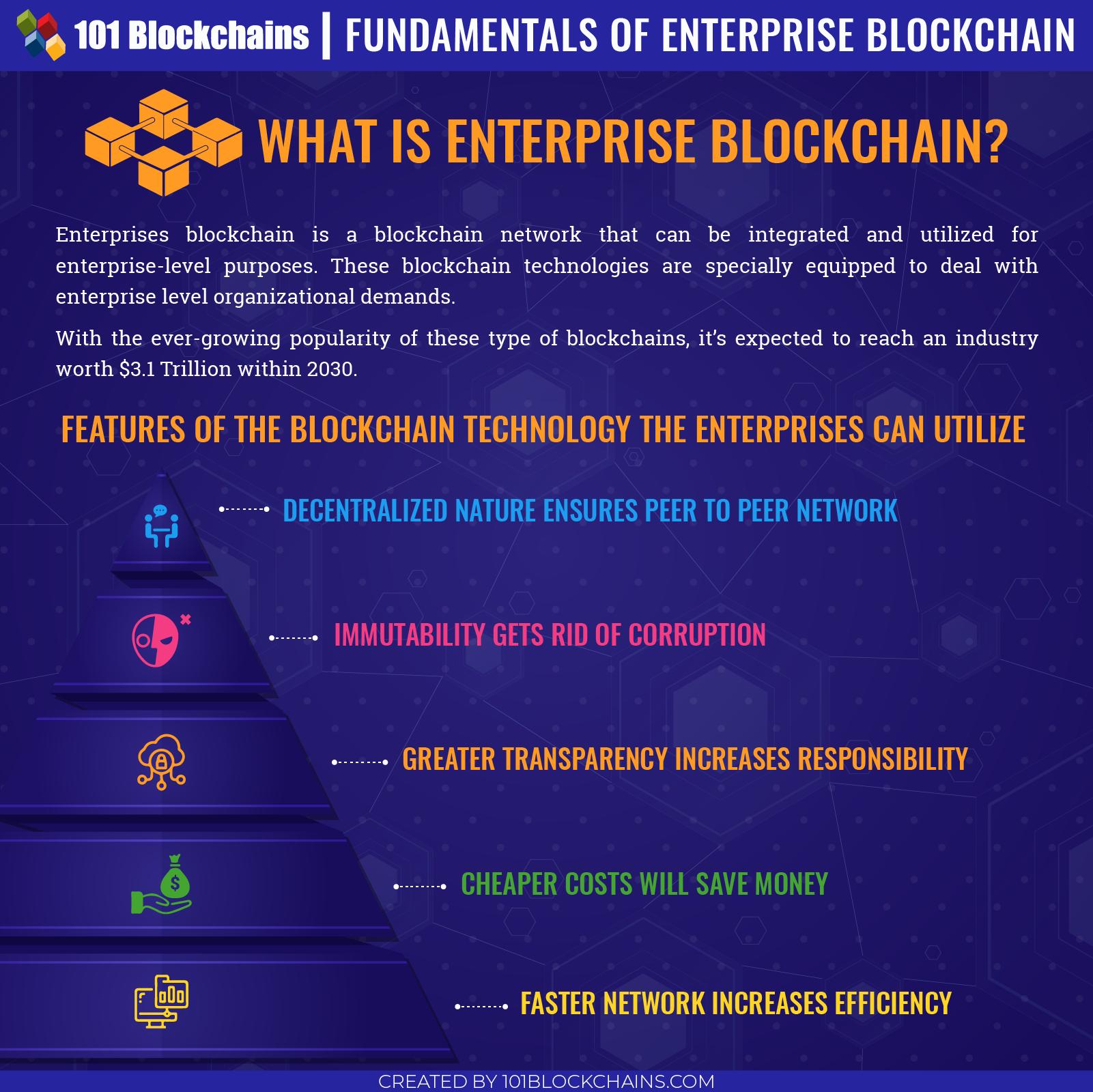 Blockchain For Enterprise Free Training Guide Blockchain Blockchain Technology Enterprise