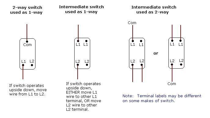 Electrics Intermediate