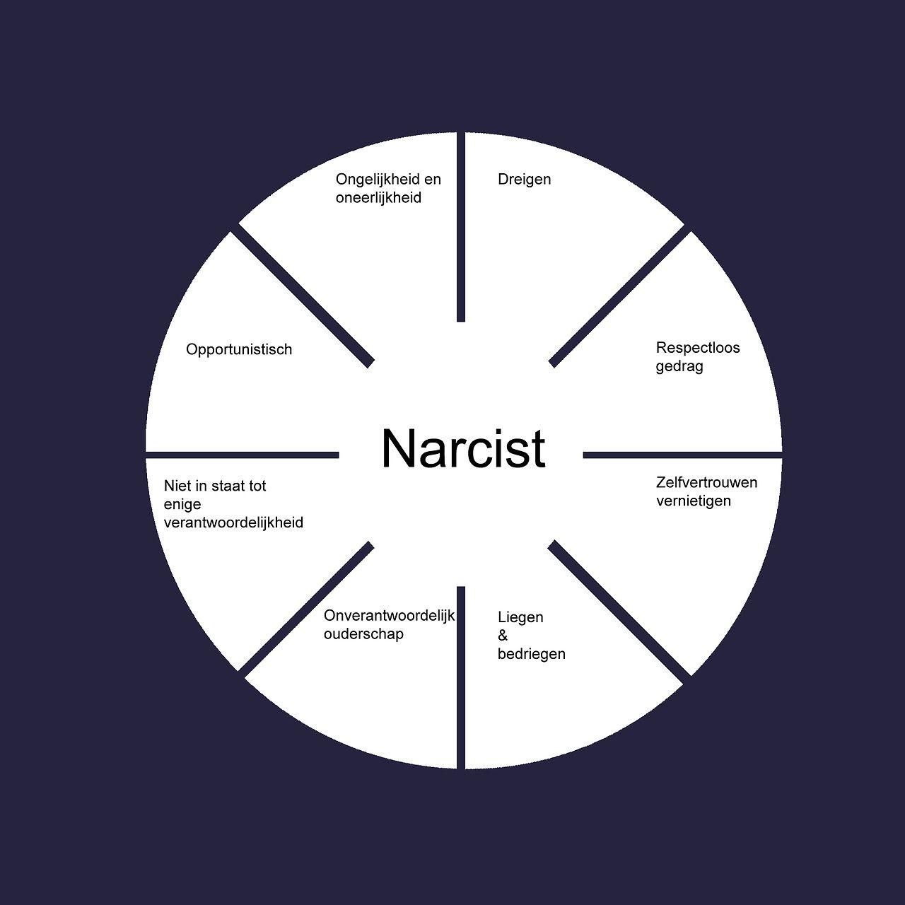 Citaten Over Narcisme : De narcist dit zijn een aantal belangrijke kenmerken