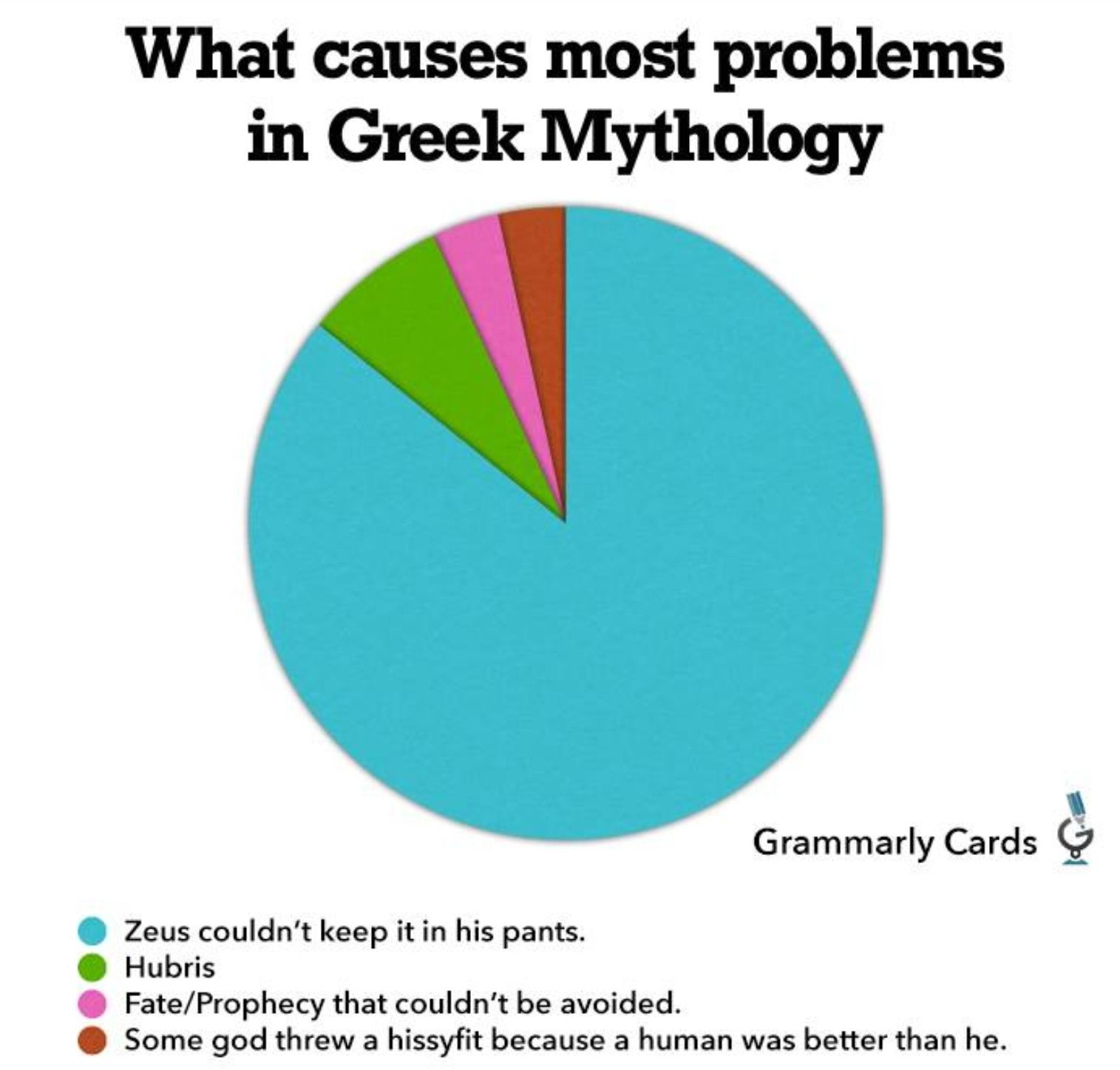 Ahh Greek Mythology We Have This Discussion Each Year In