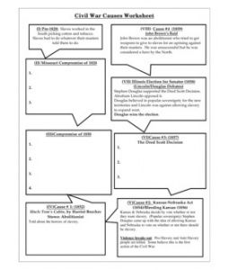 This Is A Worksheet About The Causes Of The Civil War That Could Be