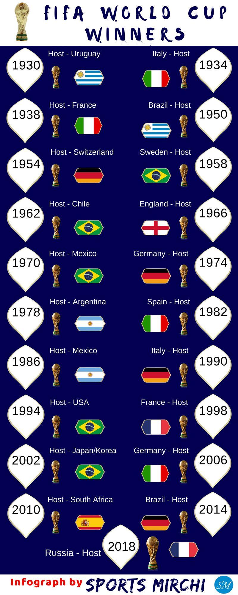 Fifa World Cup Winners From 1930 To 2018 Infograph Fifaworldcup Football France Brazil Germany Italy Spain World Cup Winners Fifa World Cup Champions