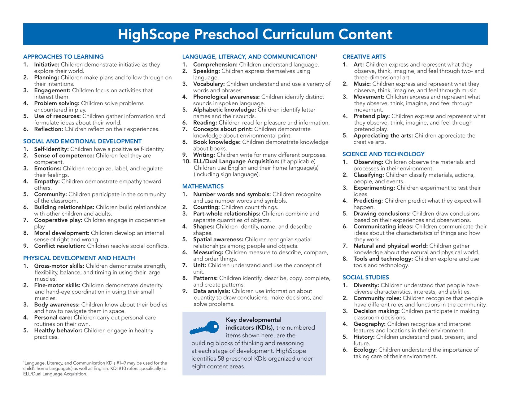 Getting To Know Highscope S Preschool Curriculum