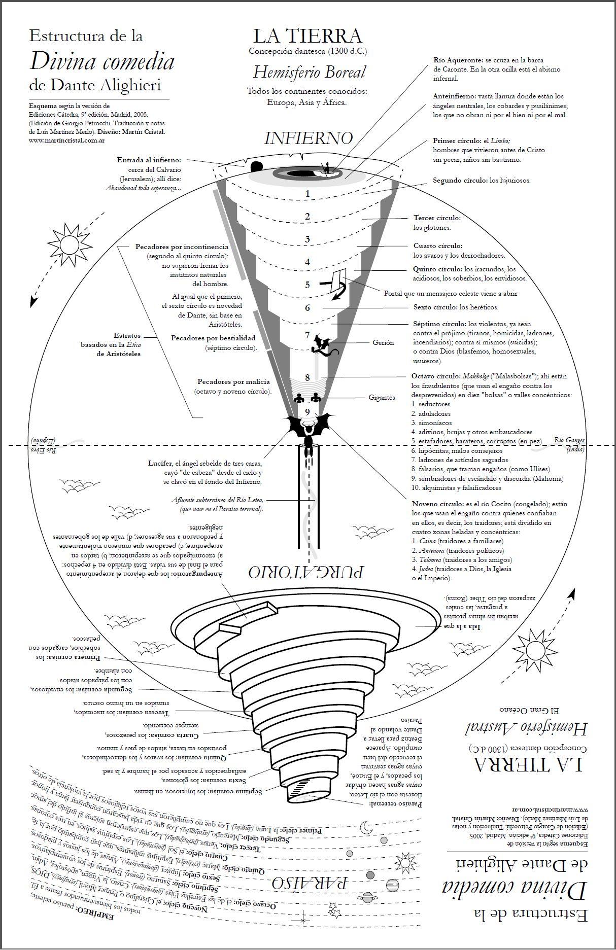 Esquema de la Divina Version de Ediciones Catedra   Madrid (2005)   Edicion  de Giorgio Petrocchi y diseño de Martin Cristal