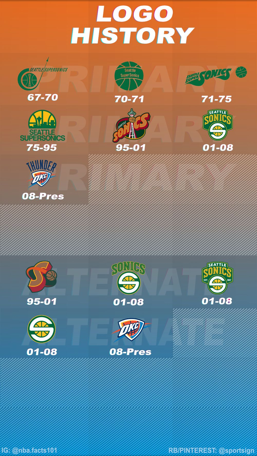 History of the NBA Basketball Team Oklahoma City Thunder
