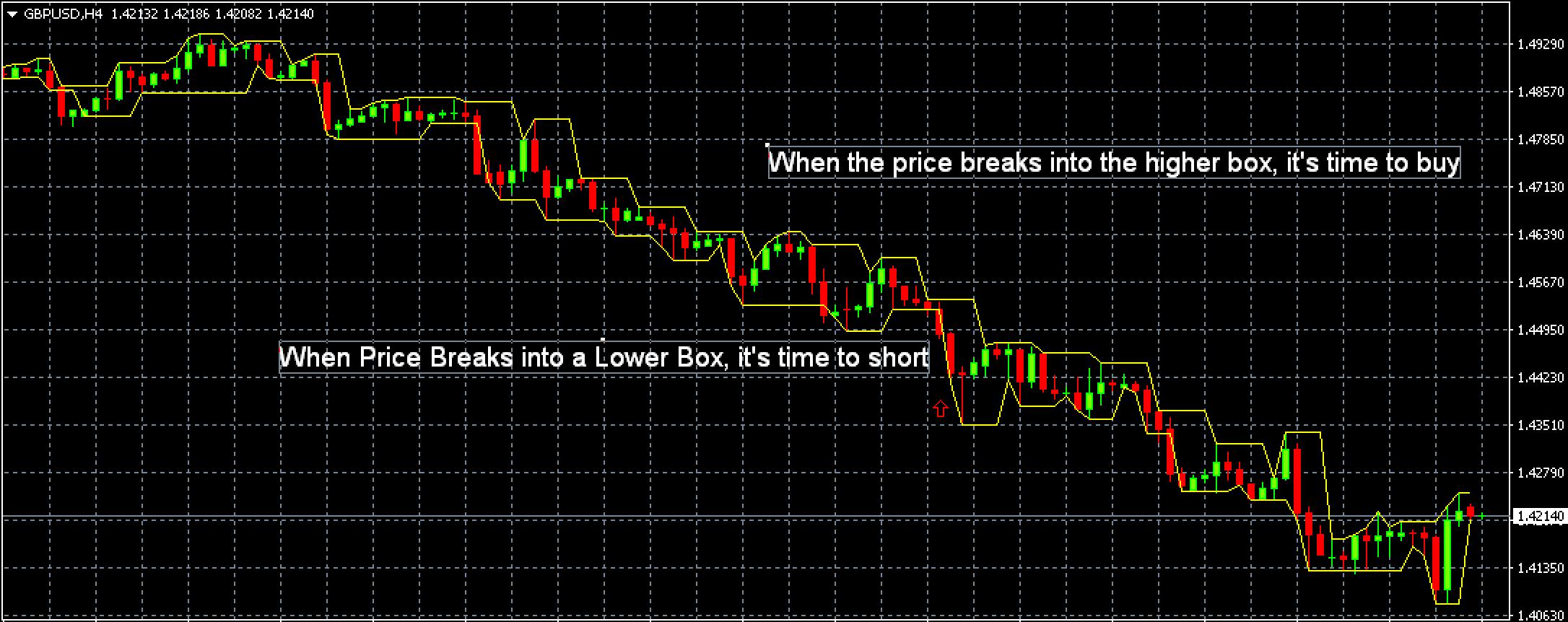 Индикатор форекс join стоимость биткоинов