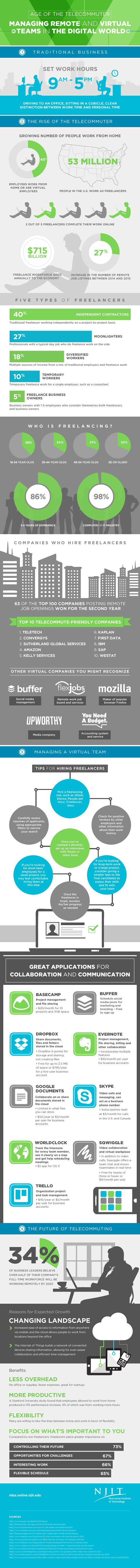 Age of the Telecommuter: Managing Remote and Virtual Teams in the Digital World #infographic