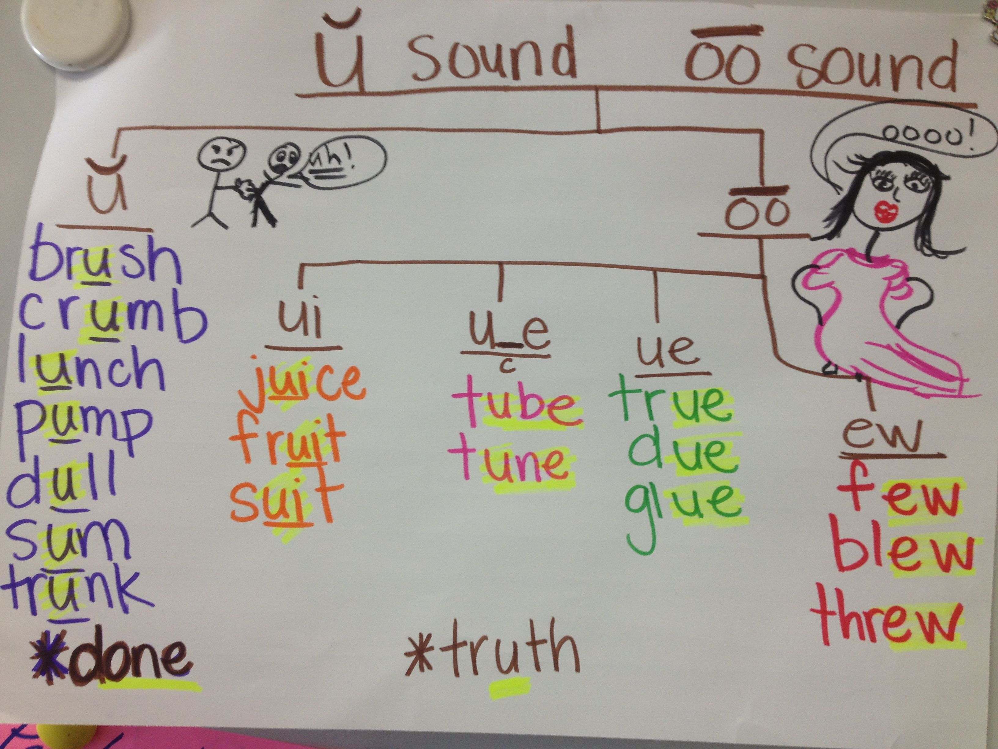 Tree Map Fourth Grade Houghton Mifflin Finding The Titanic Spelling Words