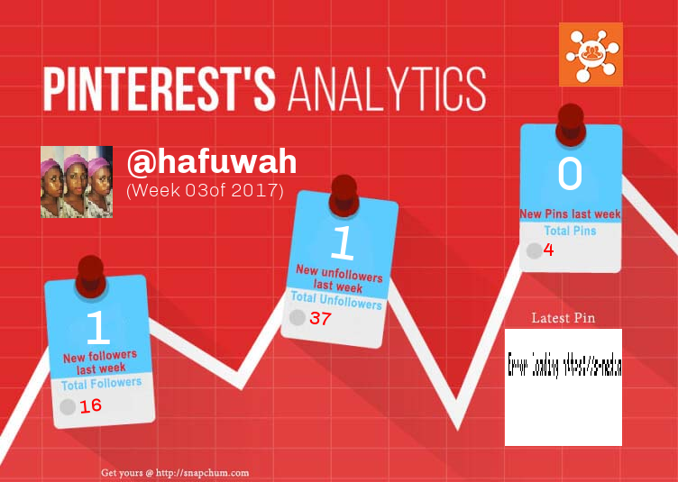 This Pinterest weekly report for hafuwah was generated by #Snapchum. Snapchum helps you find recent Pinterest followers, unfollowers and schedule Pins. Find out who doesnot follow you back and unfollow them.