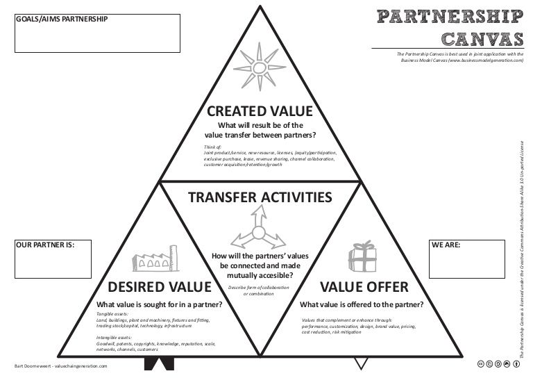 This is the Partnership Canvas. It's an add-on tool to the
