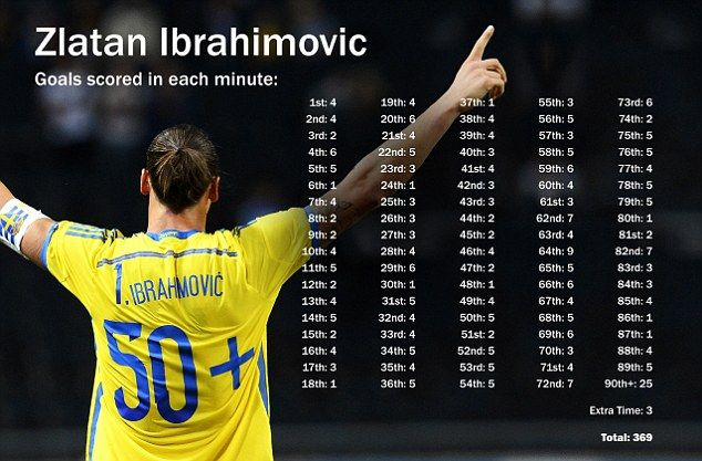 Zlatan Ibrahimovic Has Scored In Every Minute Of A Football Match Zlatan Ibrahimovic Football Match How To Memorize Things