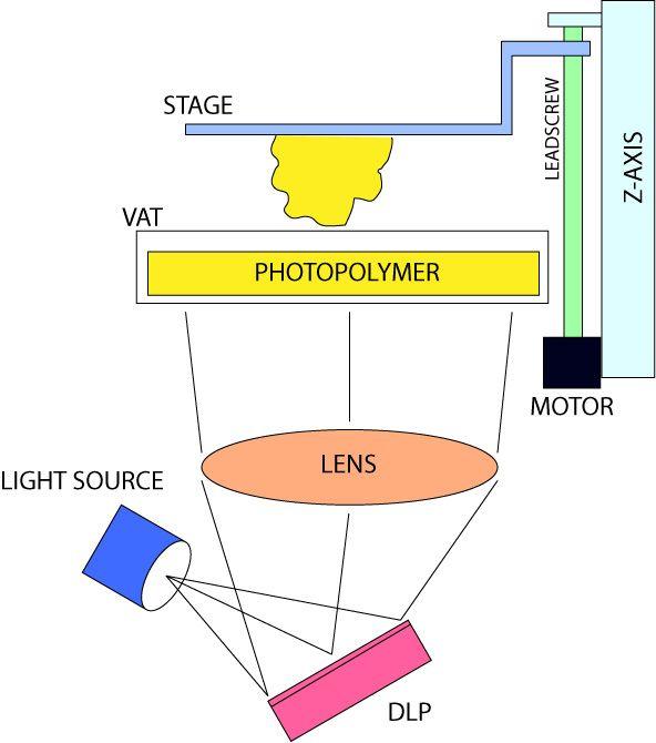 9c2812f33832217b7e02a038c76f830f main lemoncurry open source uv photopolymer dlp 3d printer SLA STL at eliteediting.co