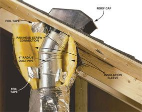 Venting Exhaust Fans Through The Roof For The Home