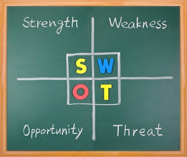 Identifying strengths, weaknesses, opportunities and threats can - business opportunity analysis template
