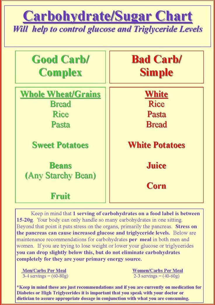 Free Good Carbs Pictures And Posters