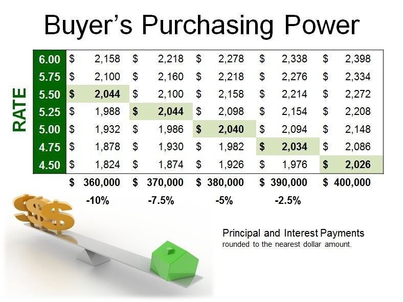 Buyer Purchasing Power | How growing interest rate actually decrease the amount of house you can afford