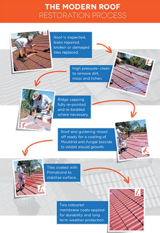 Sydney S Steep Roof Restoration Specialists S Izobrazheniyami Krysha