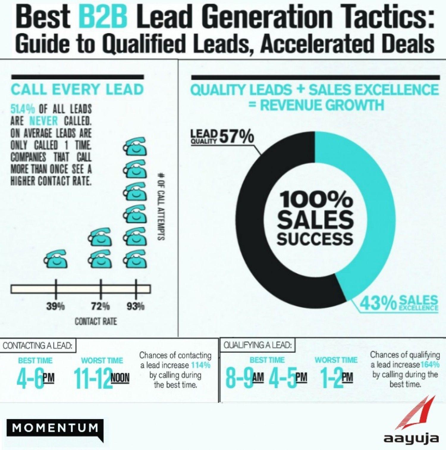 Best B2B Lead Generation Tactics Visual.ly B2B