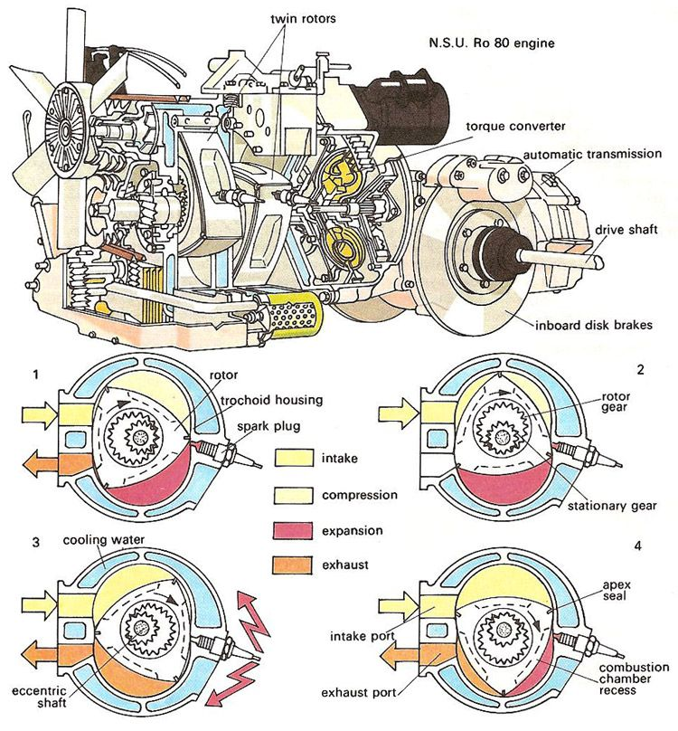 Rotary engine diagram | Wankel engine, Engineering, Automotive engineeringPinterest