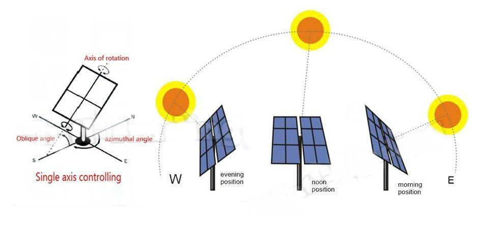 Solar auto tracking system   เทคโนโลยี   Pinterest   Solar