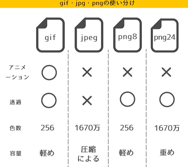 gifとjpegとpng8とpng24の比較 | デザイン 勉強, ウェブデザイン, 広告デザイン