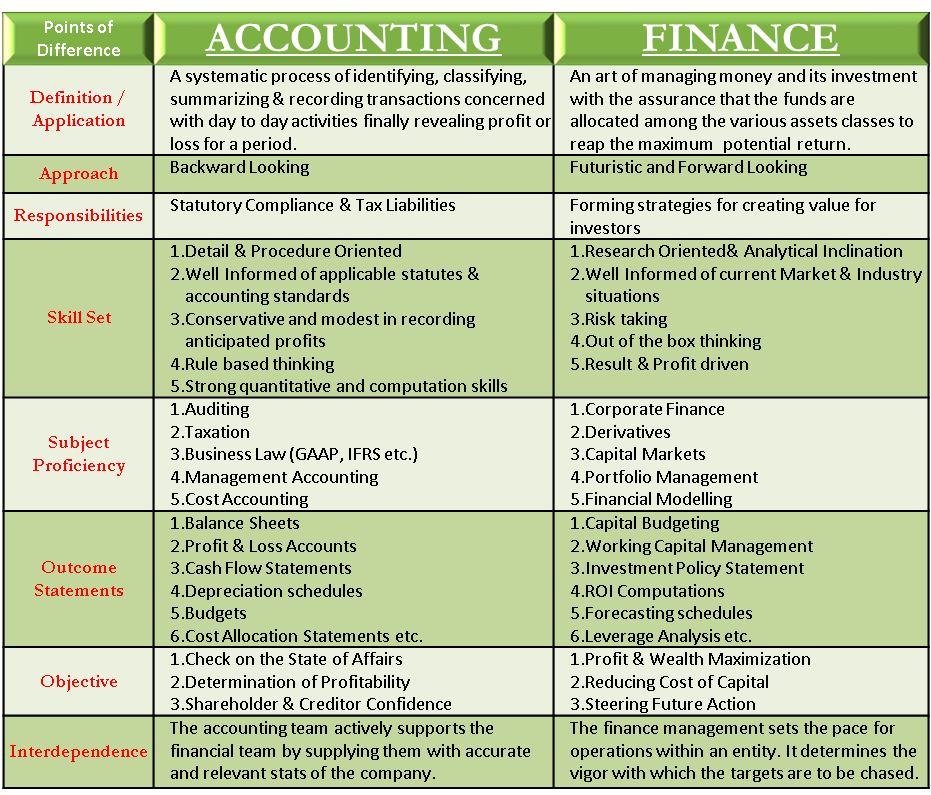 Accounting Vs Finance Accounting And Finance Bookkeeping Business Accounting