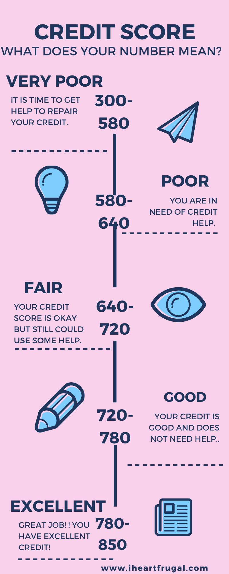 Do You Need To Raise Your Credit Score By 200 Points I Heart Frugal In 2020 Credit Score Personal Finance Budget Finance