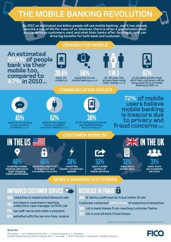 Mobile Banking Revolution. Infographic Employee