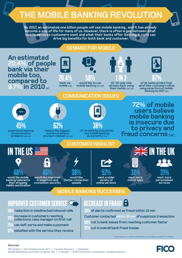 Mobile Banking Revolution. Infographic Employee